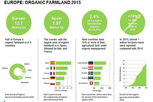 Graphic: Organic Farmland 2015