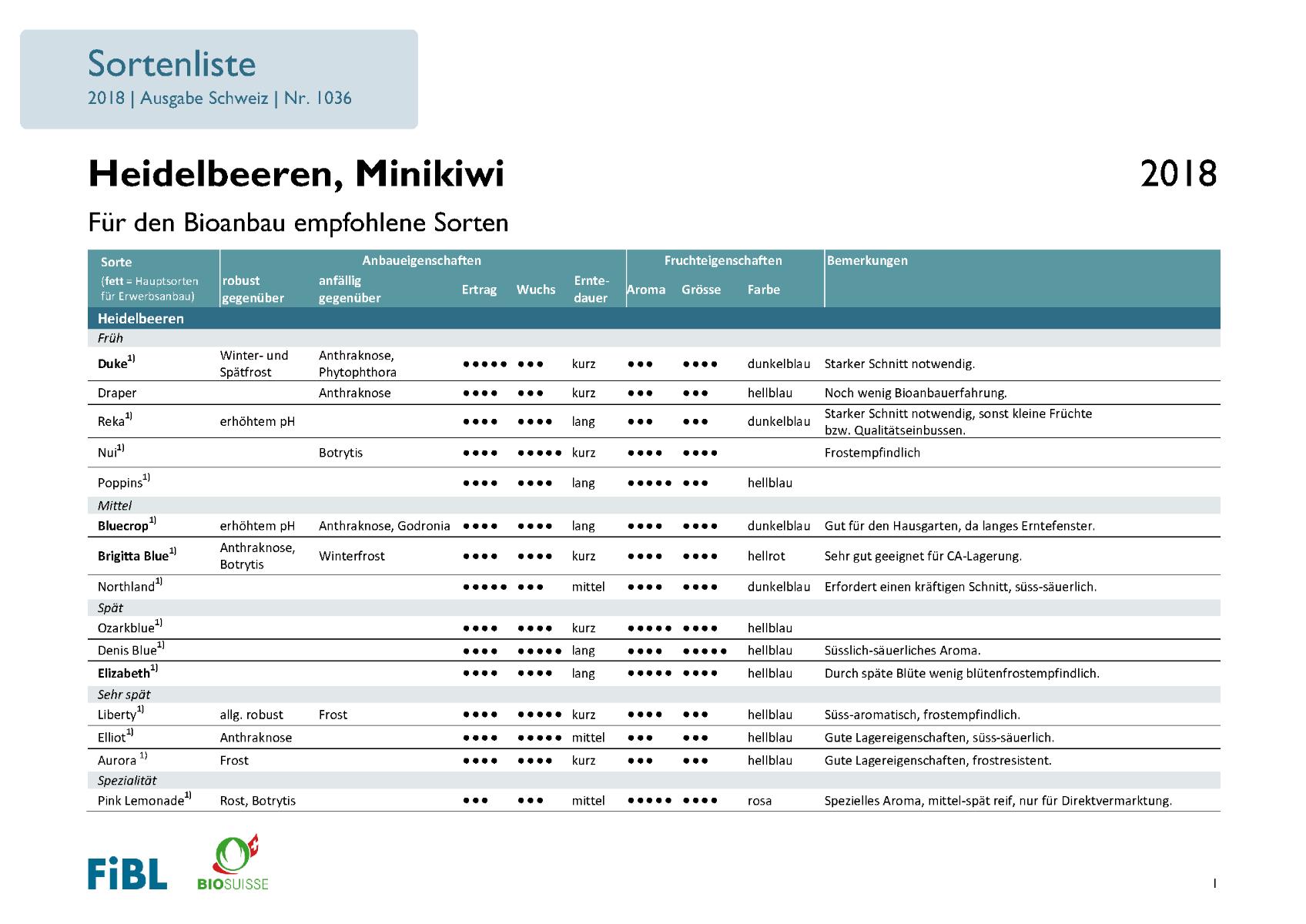 Sortenempfehlung Heidelbeeren, Minikiwi