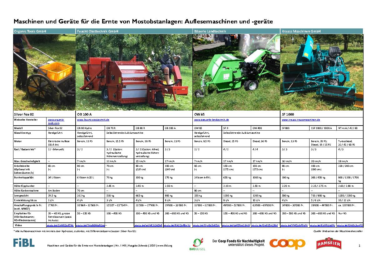 Maschinen und Geräte für die Ernte von Mostobstanlagen