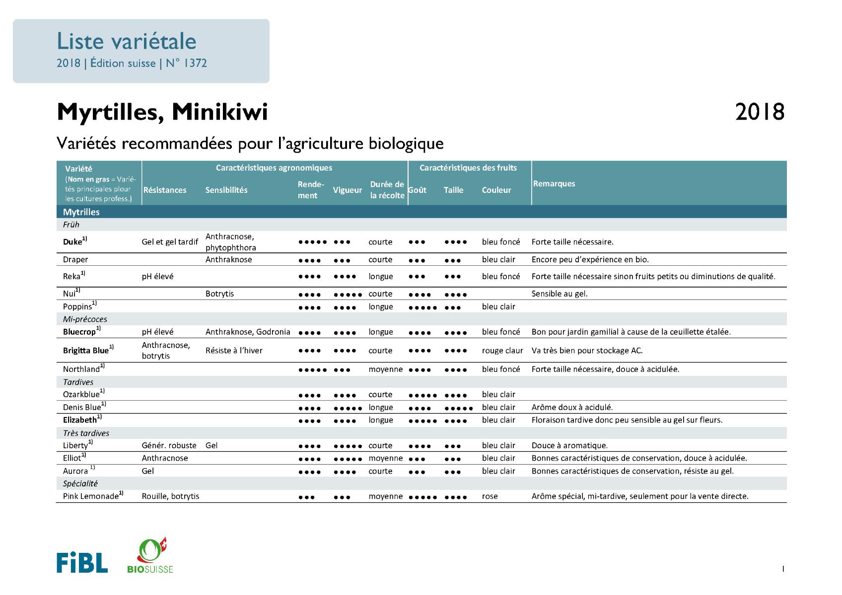 Liste variétale myrtilles et mini kiwi